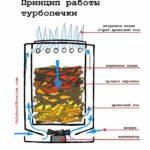 Blue flame el-fan stove - 1
