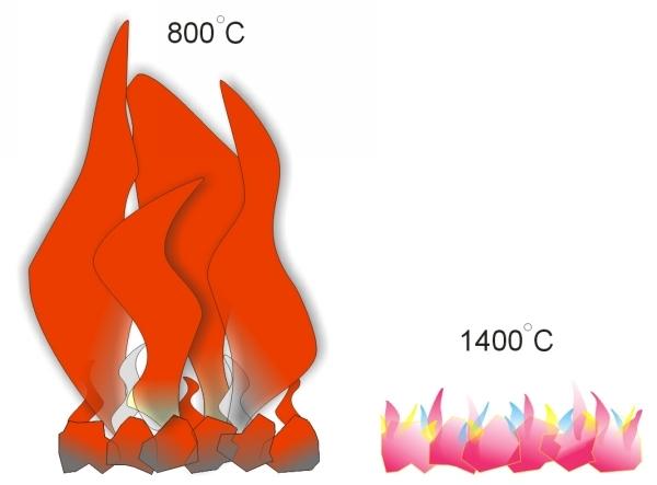 Kolor, temperatura płomienia w zależności od stopnia utlenienia