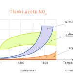 Źródła tworzenia tlenków azotu w procesie spalania