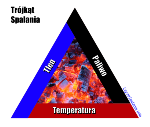 Correct combustion triangle according to a thorough analysis of the combustion of Stanisław Ranger