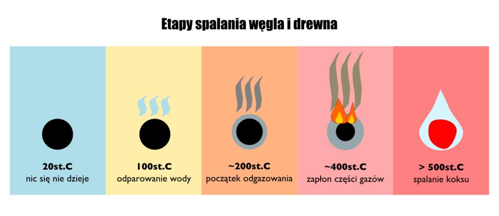 Etapy spalania drewna i węgla