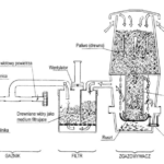 WGW współprądowy generator warstwowy gazu drzewnego - schemat przyłącza do silnika