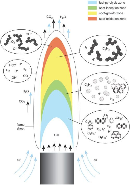 Struktura płomienia dyfuzyjnego