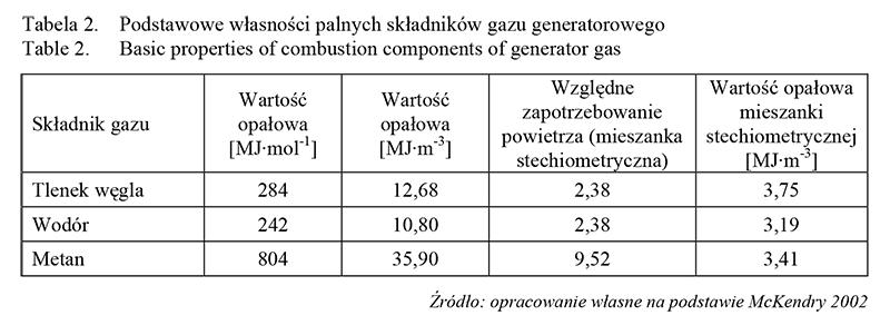 Tabela - porównanie parametrów pracy gazogeneratora współprądowego i przeciwprądowego