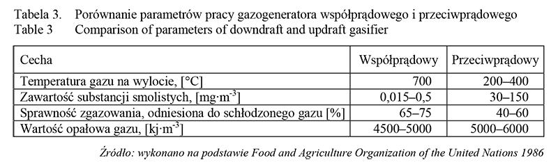 Tabela - podstawowe własności palnych składników gazu generatorowego